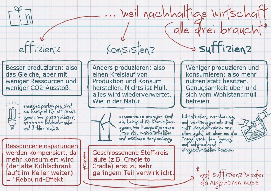 VWL-Nachhaltig - Nachhaltigkeit