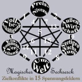 VWL-Nachhaltig - Magisches Viereck