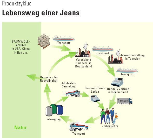 VWL-Nachhaltig - Produktionsfaktoren